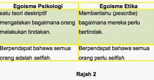2 Jenis Teori Teleologi Teori Utilitarianisme Teori Egoisme