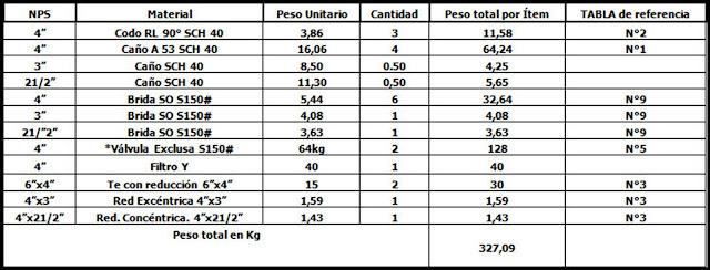 Ejemplos de Presupuesto - Piping. Planilla de cálculo de pesos de los tramos de Cañerías