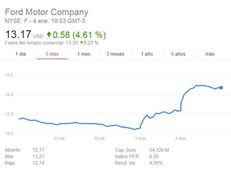El consumidor informa sobre la escolta Ford