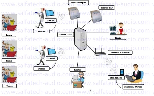 software restoran system