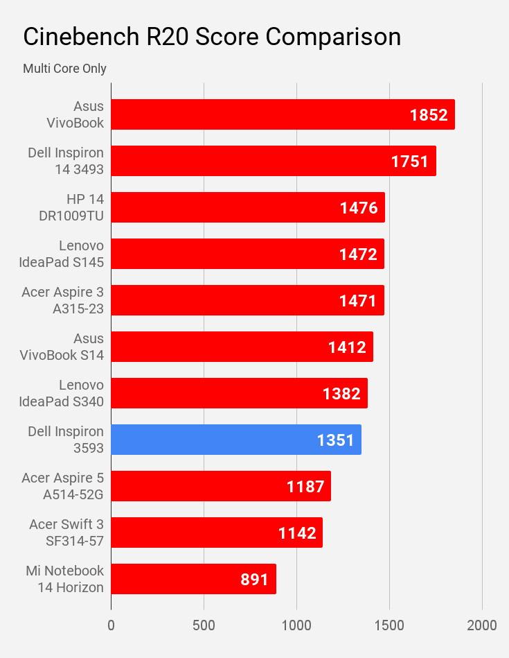 Cinebench R20 multi core score of Dell Inspiron 3593 compared with other laptops under Rs 60K price.