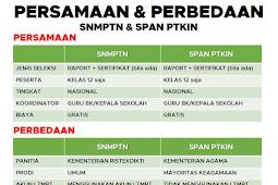 Perbedaan SNMPTN dan SPAN PTKIN 2020 Plus Persamaan