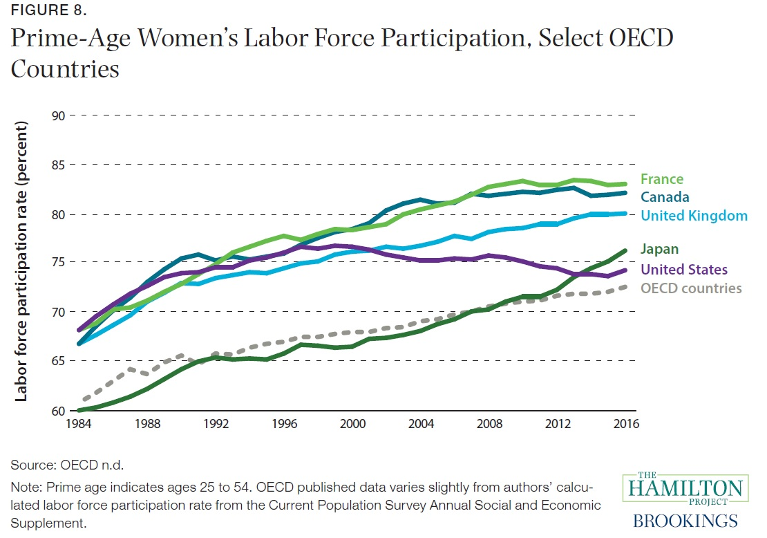 an analysis of the increase of womens labor force Increasing women's labor force participation could also boost us gross  domestic product by as much as $210 billion, meaning that the united.