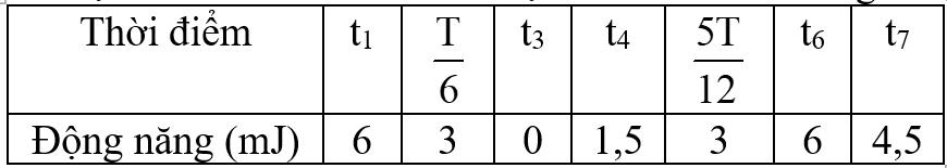 Đề thi thử vật lý TN THPT số 8- Câu 39