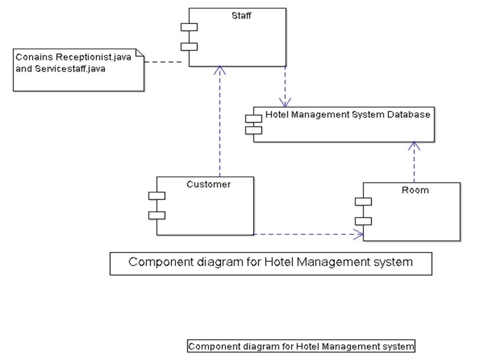 Hotel Management System Uml Diagrams