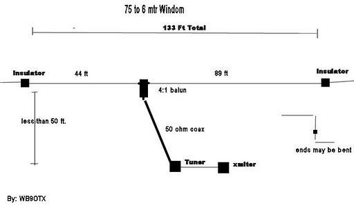Ocf vs dipole