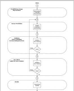 Proses Penetapan Penerima NUPTK Terbaru 2018