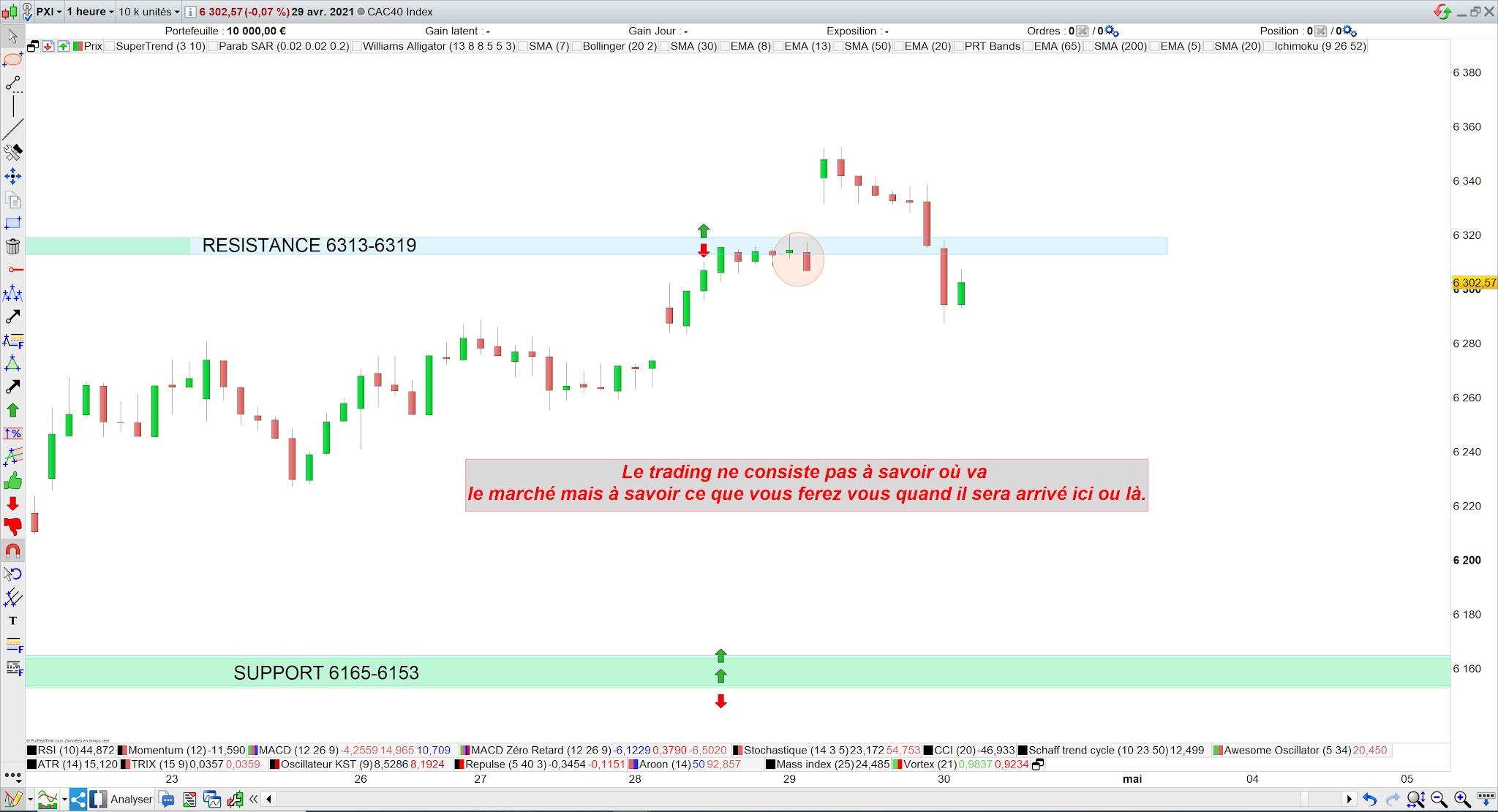 Trading cac 40 29 avril 21 bilan