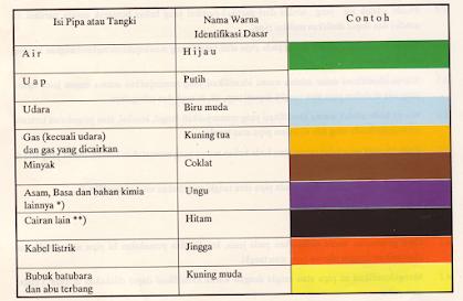 standar warna pipa PLN