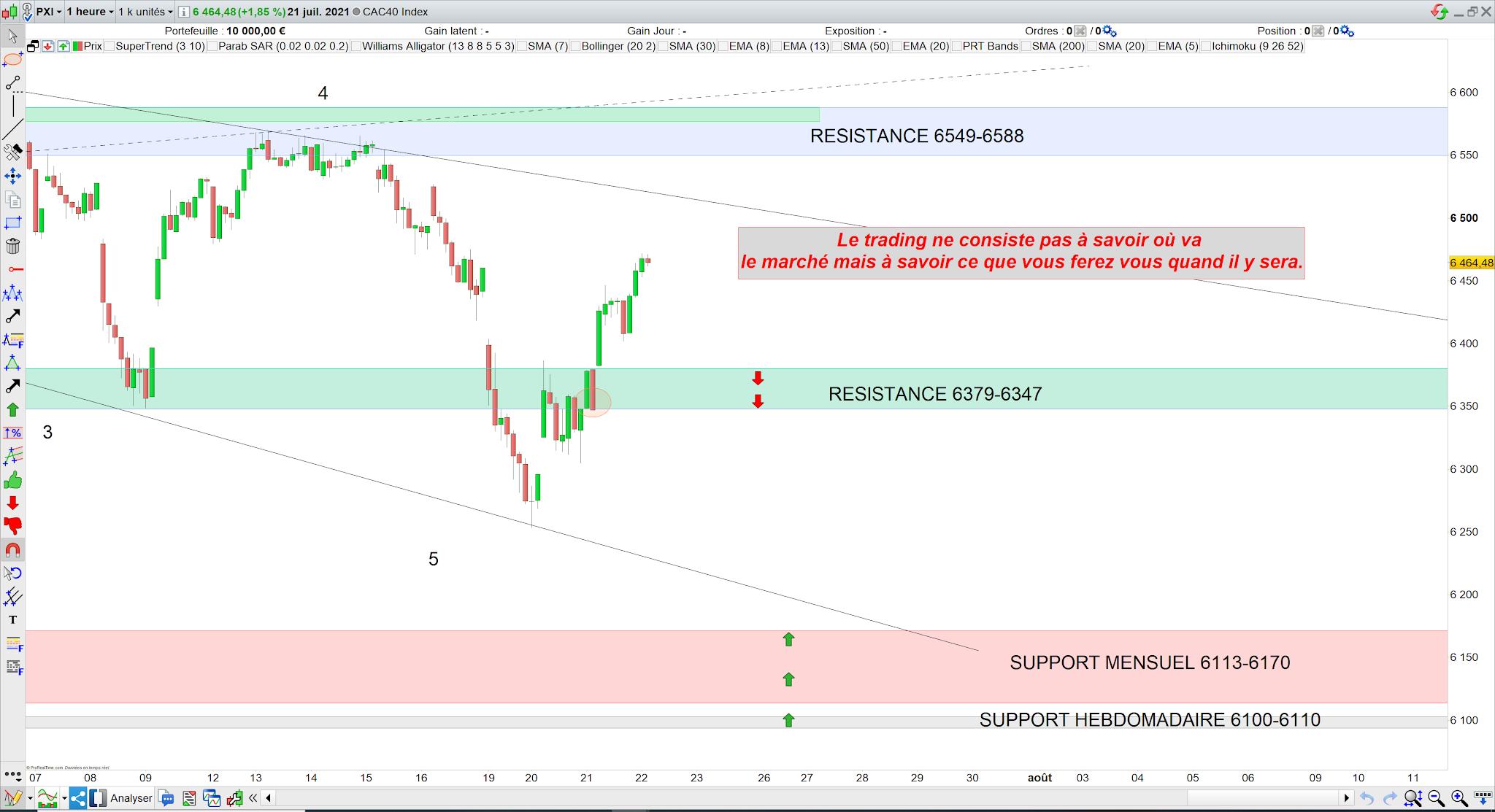 Trading CAC40 bilan 21 juillet 21