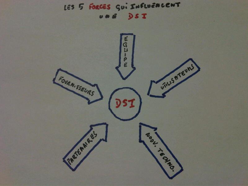 autour du syst u00e8me d u0026 39 information  novembre 2012   blog sur