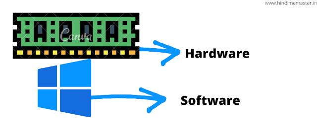 Computer Me Hardware Aur Software Kya Hai ? - HindiMeMaster