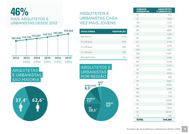 a cada ano tem aumentado em média 8% o número de novos arquitetos formados-benderartes.blogspot.com