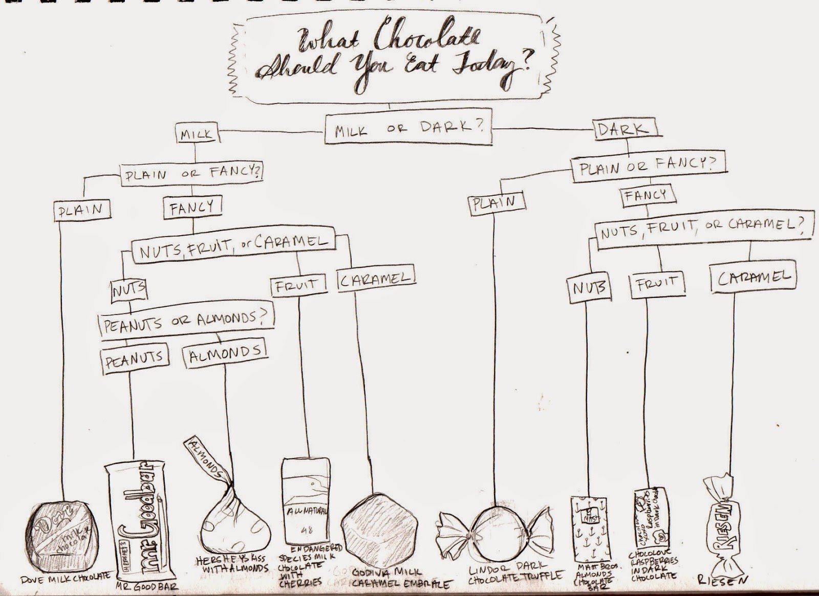 monday fun chocolate flow chart quiz [ 1600 x 1166 Pixel ]