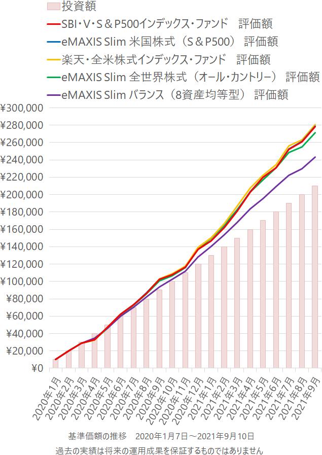 SBI・V・S&P500インデックス・ファンド、eMAXIS Slim 米国株式(S&P500)、楽天・全米株式インデックス・ファンド、eMAXIS Slim 全世界株式(オール・カントリー)、eMAXIS Slim バランス(8資産均等型)の積立投資の成績