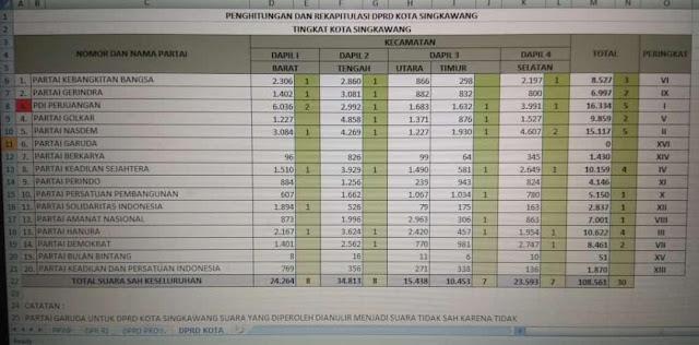 Ranking dan jumlah suara partai yang diperoleh