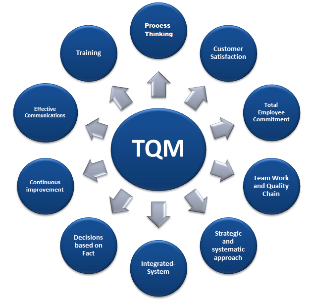 Total Quality Management - Meaning and Important Concepts