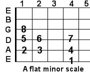 A flat minor guitar scale
