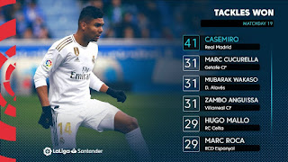 Casemiro has won 41 tackles in La Liga this season, more than any other players