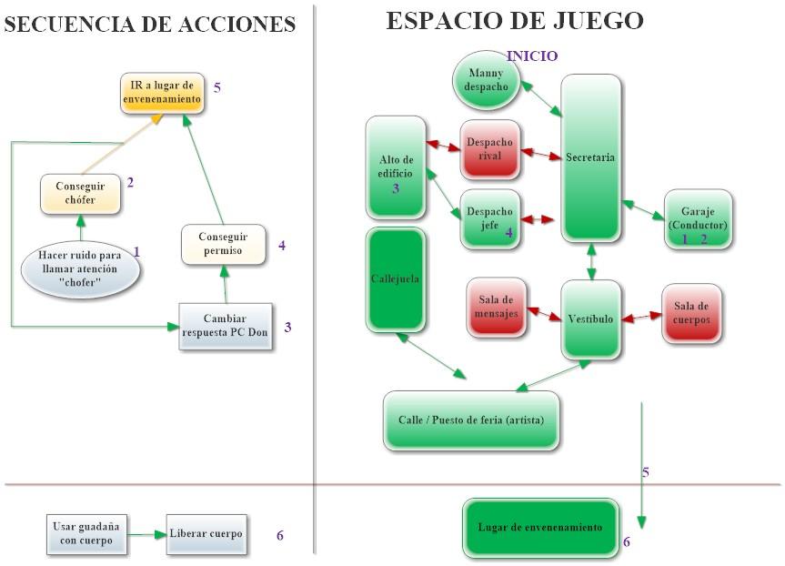 Secuencia de acciones y espacio de juego.