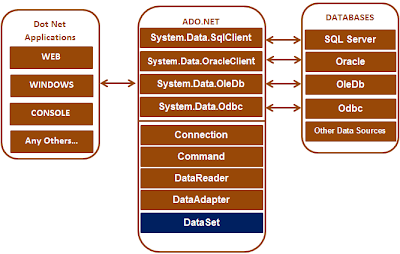 Sql server,  net and c# video tutorial: What is ADO NET - Part 1