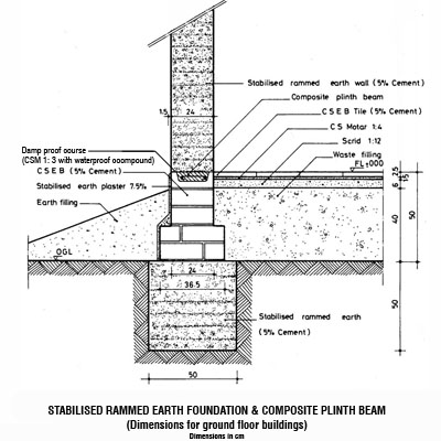 Construction Hub: Details of plinth beam in construction