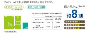 エネファームと蓄電池 大阪ガス
