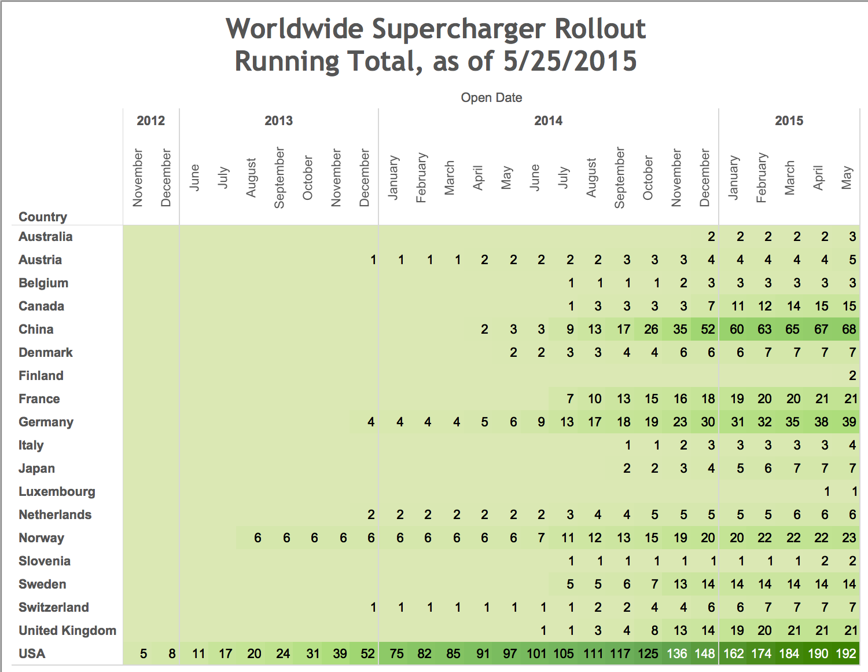 A Big Advantage, the Tesla Motors Supercharger Network