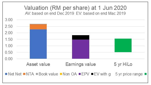 Eksons Comparative Valuation