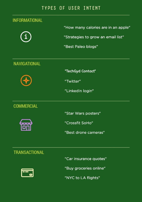 Types of User Intent