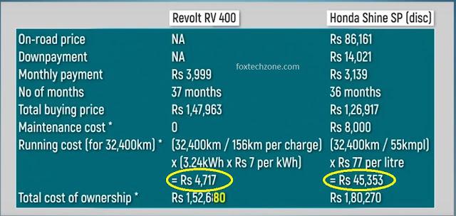 revolt RV 400 price details