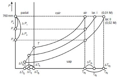 Mari Kita Belajar Kenaikan titik didih (ΔTb) dan penurunan titik beku (ΔTf) Lengkap Contoh Soal