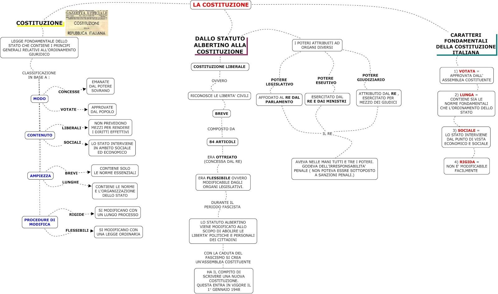La costituzione italiana for Schema parlamento italiano