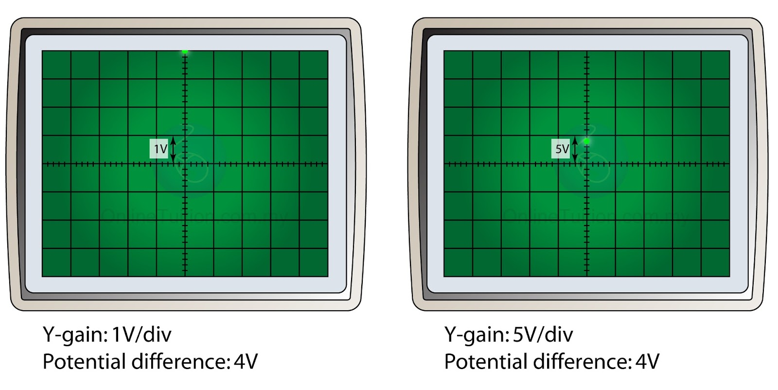 Cathode Ray Tube Diagram Cathode Ray Tube Monitor