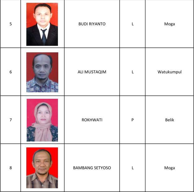 1 Fatahilah, 2 Sukamto, 3 Dwiana Kurniasari, 4 Kodriyah, 5 Budi Riyanto, 6 Ali Mustaqim, 7 Rokhwati, 8 Bambang Setyoso, 9 Ari Kuntari, 10 Kuntoro