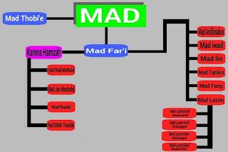Hukum bacaan mad, mad thabi'i dan contoh mad badal