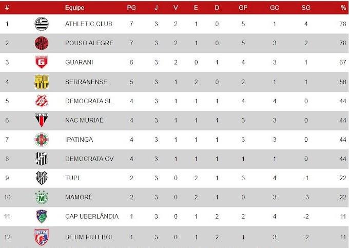 Campeonato Mineiro Módulo II: Athletic Club na liderança da competição; no sábado tem clássico no Ipatingão