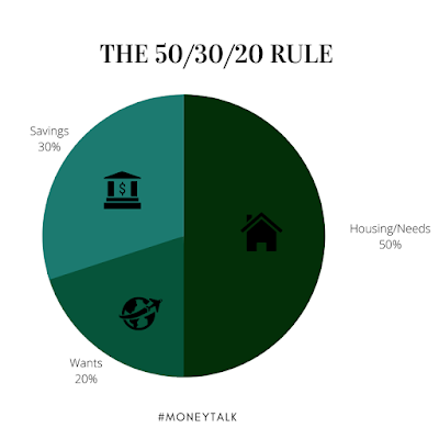 The 50/30/20 budget rule for millennials