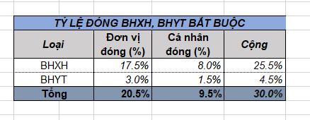 Cách tính và hạch toán BHXH, BHYT, KPCĐ cán bộ cấp xã năm 2020 trên Misabamboo