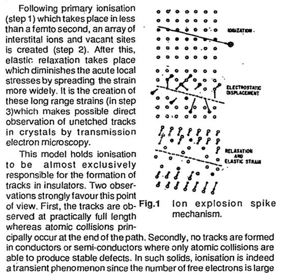 Ionization induced stress deforms crystal and makes tracks (Source: A. M. Bhagwat, ISRP(K)-TD-2, 1993)