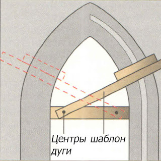 Вытягивание тяг в стрельчатых и коробовых арках