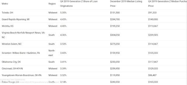 Top 10 Gen Z Real Estate Markets