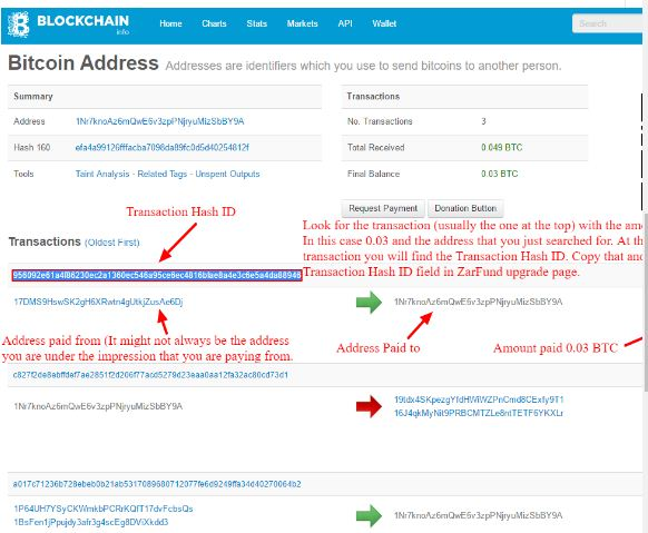 How To Get Bitcoin Hash Id Gallery How To Guide And Refrence
