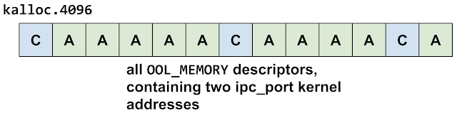This diagram shows the kalloc.4096 zone groom the second time around. Now there are two sets of out-of-line memory descriptors.
