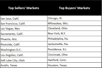 Zillow's listing of top seller and buyer housing markets