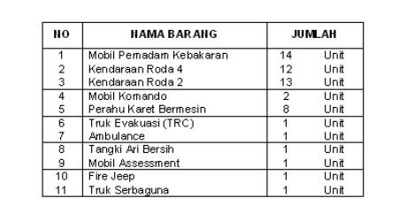 Badan Penanggulangan Bencana Daerah (BPBD) Kabupaten Bogor 240