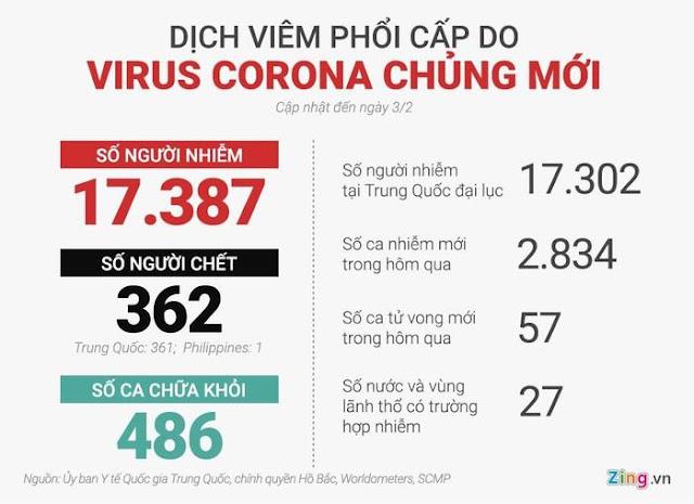 Lây kín, truyền nhanh – virus corona mới gây khó khăn cho kiểm dịch