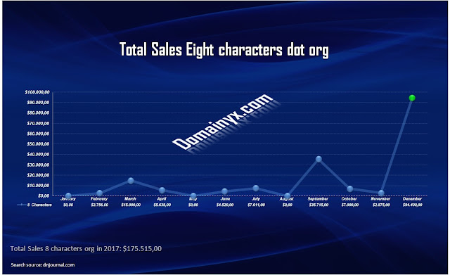 Domainyx: Year 2017 statistics proved that the best sales of domain names was between 3 to 11 letters.