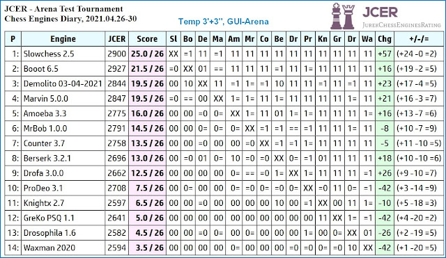 Chess Engines Diary - Tournaments 2021 - Page 6 2021.04.26.ArenaTestTournament