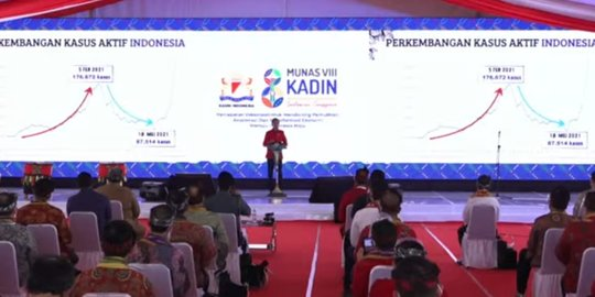 Usai Dihadiri Jokowi, Belasan Peserta Munas Kadin Positif Terinfeksi COVID-19